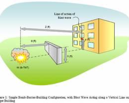 הנדסה - קירות מגן כנגד פיצוץ - BLAST WALLS